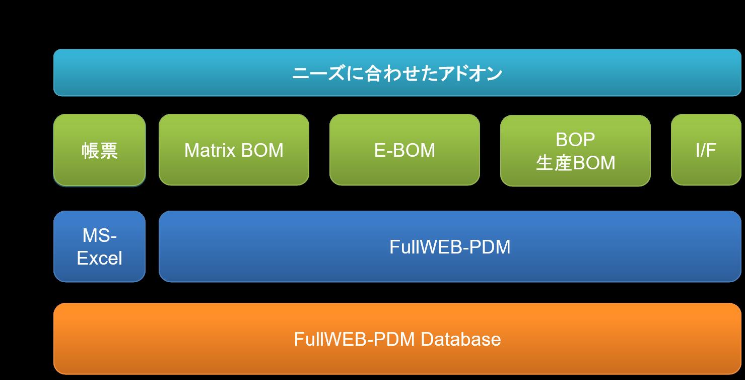 FullWEB-PDMをベースにしたソリューション例